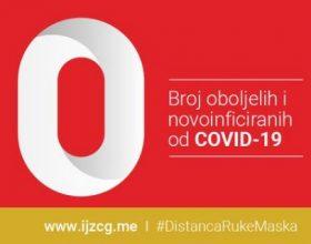 IJZ: Nema zaraženih koronavirusom